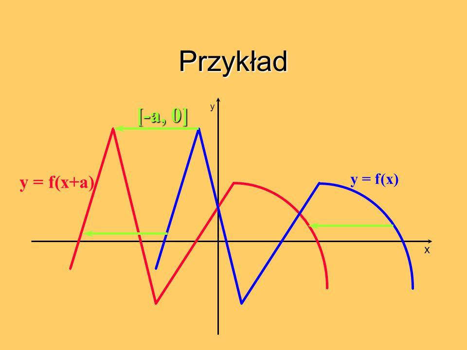 Przykład [-a, 0] y y = f(x+a) y = f(x) x